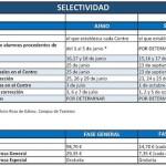 Selectividad Málaga 2015